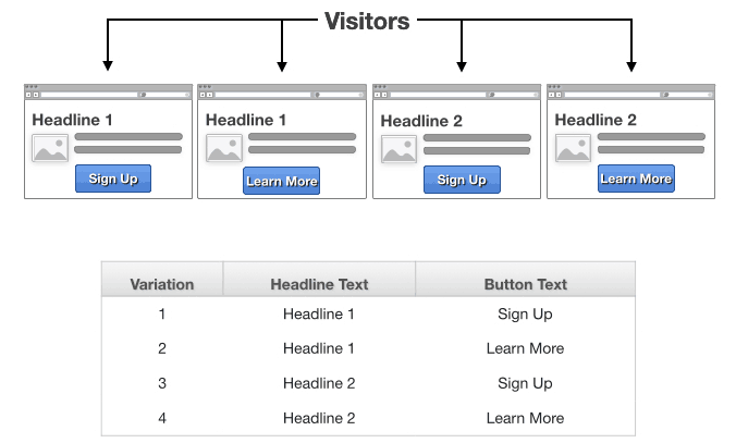 multivariate-testing-overview